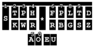 A shortcut way to write steno numbers